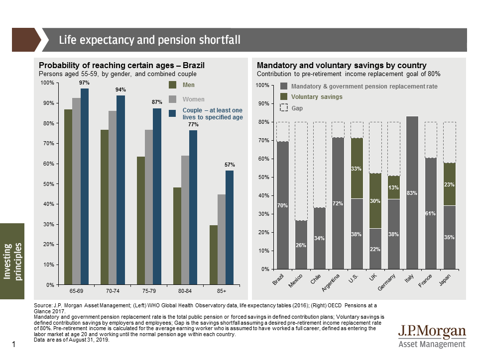 Life expectancy and pension shortfall