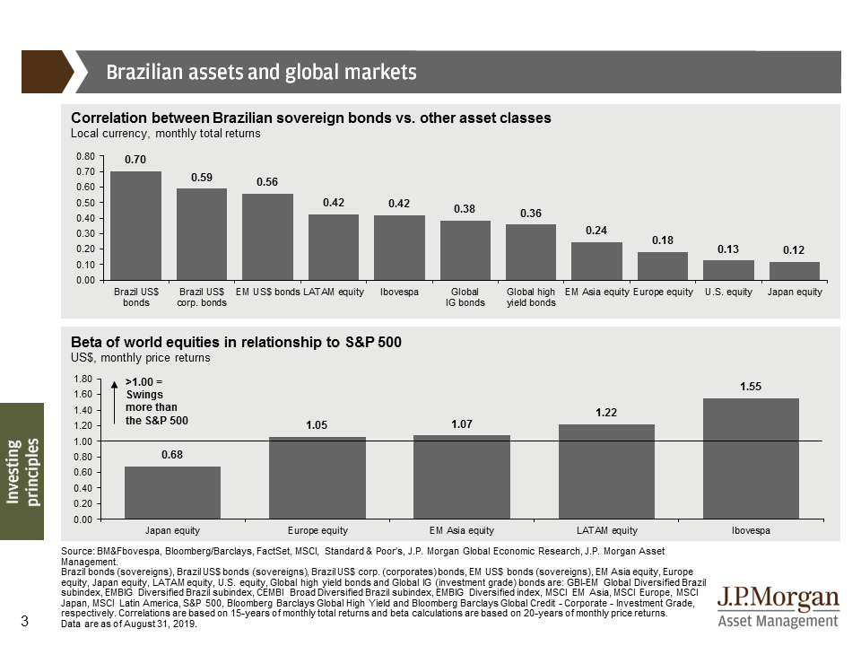 Brazilian assets and global markets