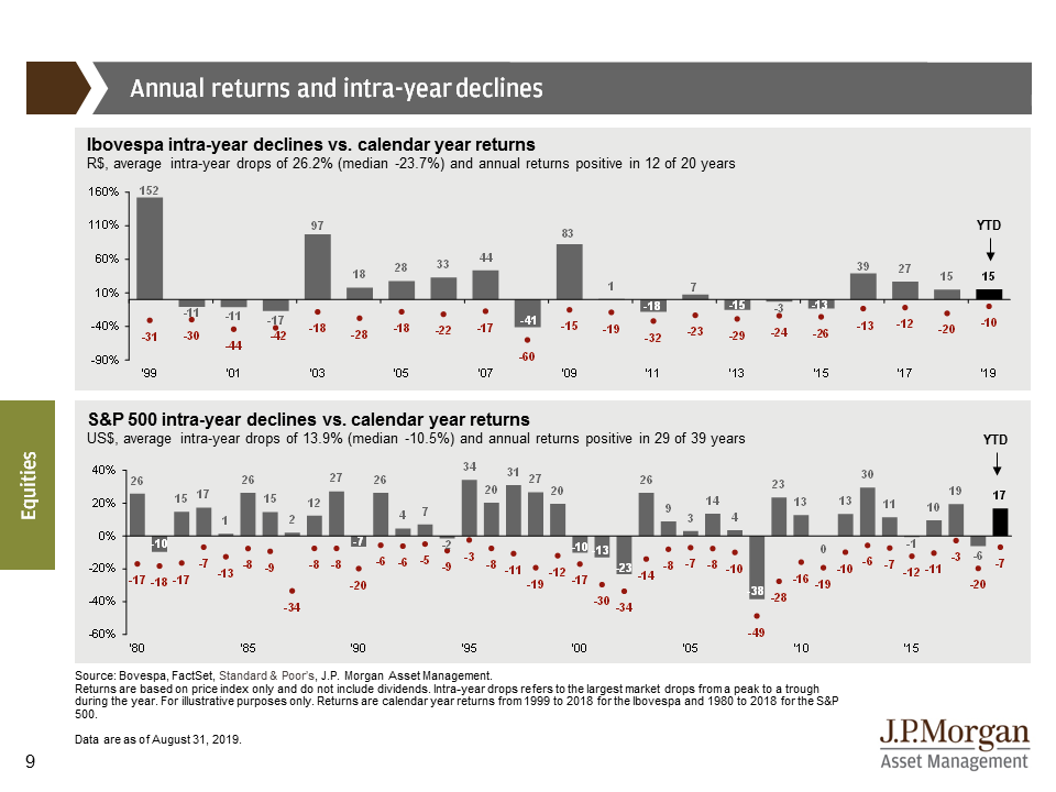 Annual returns and intra-year declines