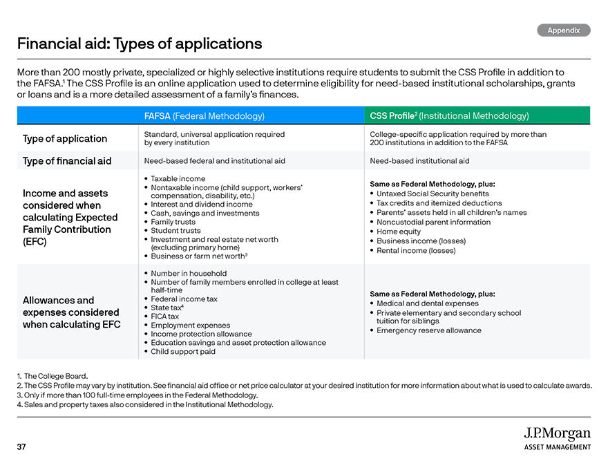 Financial aid and college planning websites