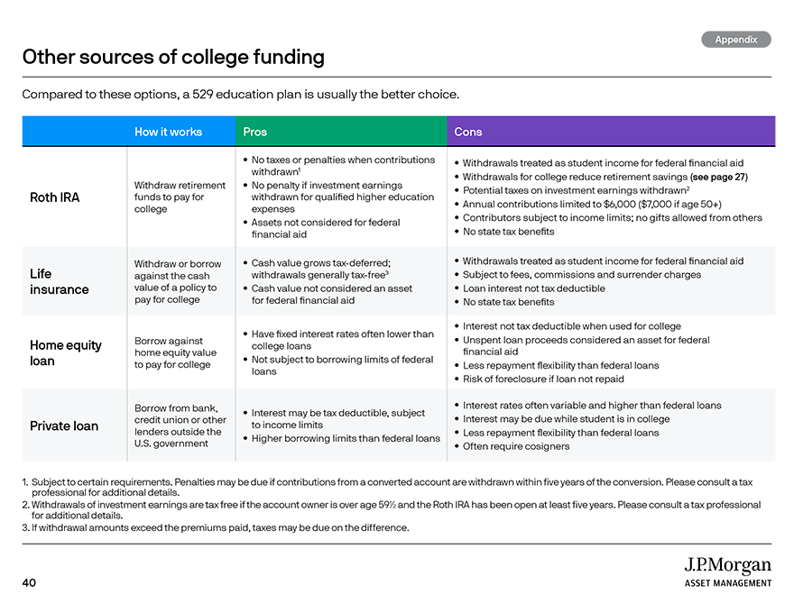 Federal student aid: A sample of grant programs