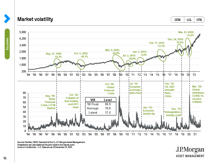 Interest rates and equities