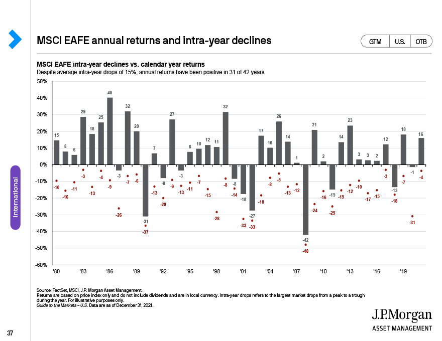 Barclays U.S. Agg annual returns and intra-year declines