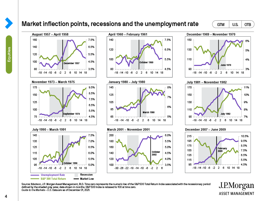 Market inflection points, recessions and the unemployment rate