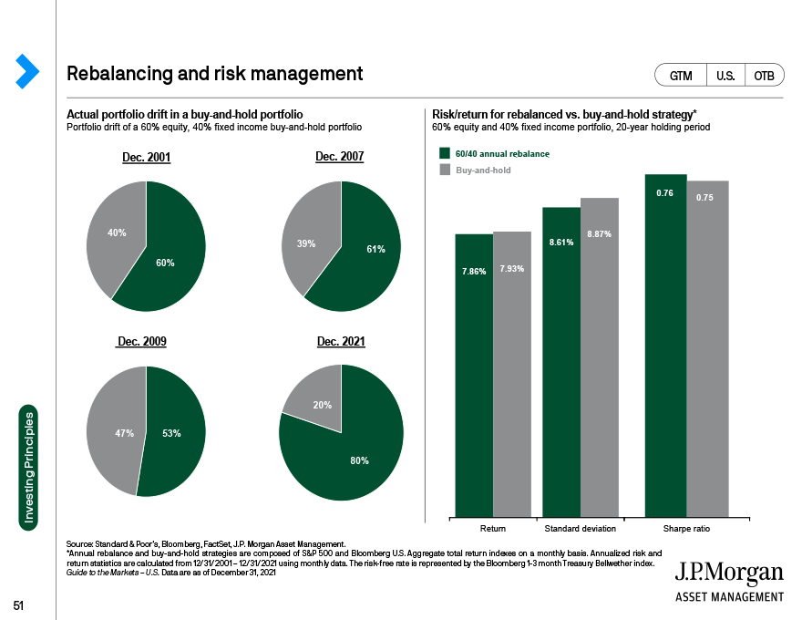 Global equity valuations: Emerging markets