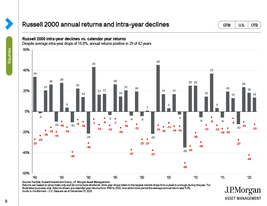 Russell 2000 annual returns and inra-year declines