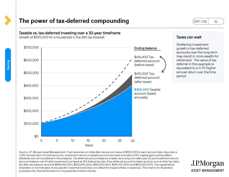 Income replacement needs in retirement