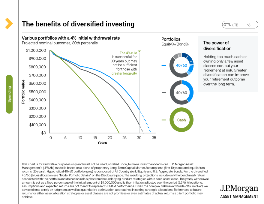 Lifecycle of spending: $1 million - $3 million in assets