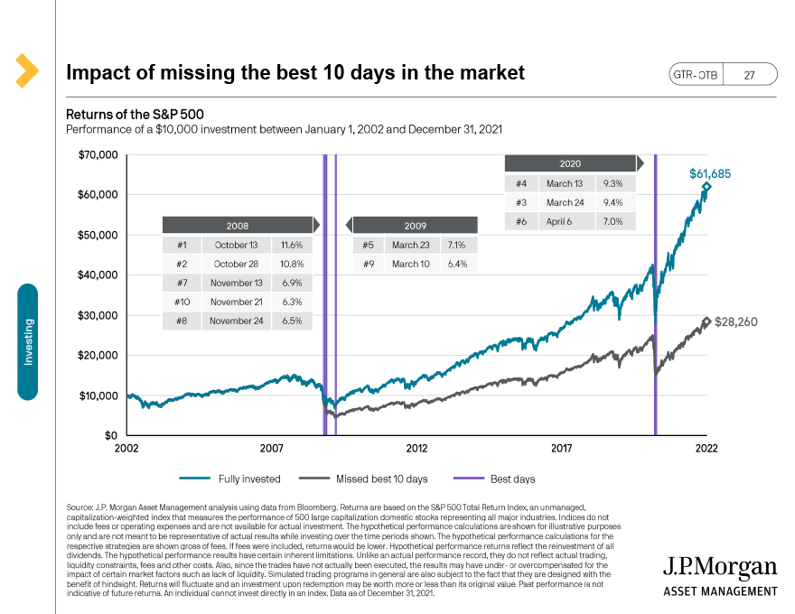 Mitigating the effect of loans and withdrawals