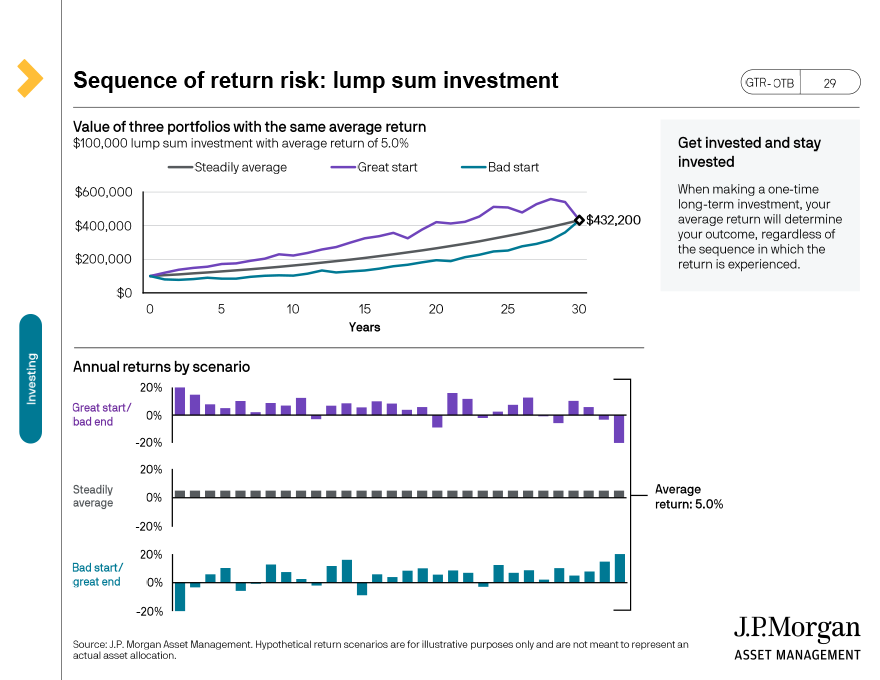 Impact of missing the best 10 days in the market