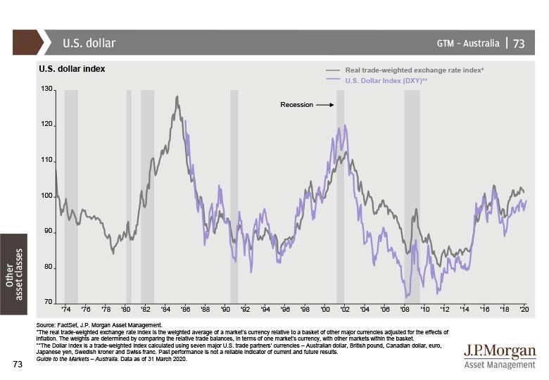 Guide to the Markets | J P  Morgan Asset Management