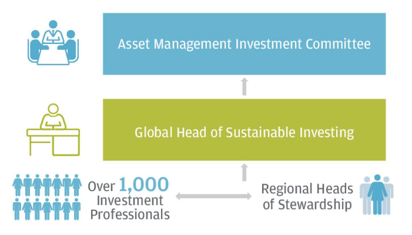 JPMorgan_Investment_Stewardship_ESG_Organization_Chart