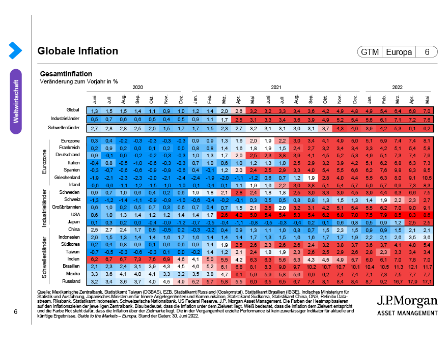 Globale Inflation