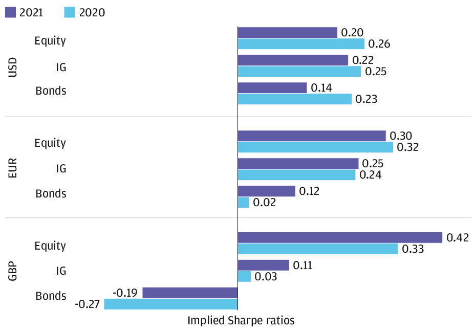 The bar chart shows that Sharpe ratios for G3 countries for 2021 are much lower than their long-run averages. U.S. IG falls from 0.69 to 0.22. European equity falls from 0.30 to -0.01.