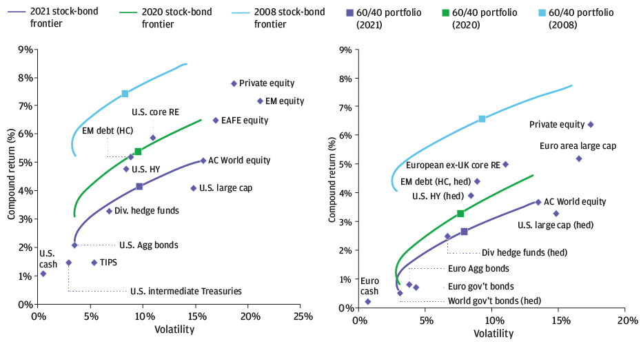 These exhibits show where various asset classes lie along the efficient stock-bond frontier, a curve on which returns rise with volatility allowing us to compare the most efficient (highest return with least vol), and where a 60/40 portfolio lies, in 2021, 2020 and in 2008. The 2021 frontier is significantly lower than 2020 and considerably lower than 2008. We see EU and US real estate and global infrastructure raise returns without excessive vol.
