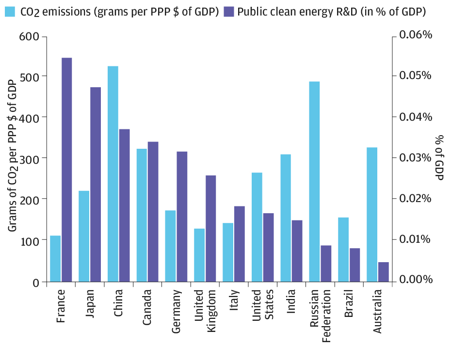 This bar chart compares government green investments with the CO2 emissions of a range of countries. In France, Japan, Germany and the UK, public clean energy R&D far outstrips emissions. China, Russia and Australia are among the countries whose emissions significantly outpace their green investing.