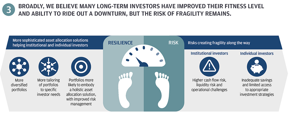 Building investor resilience in a downturn infographic 3