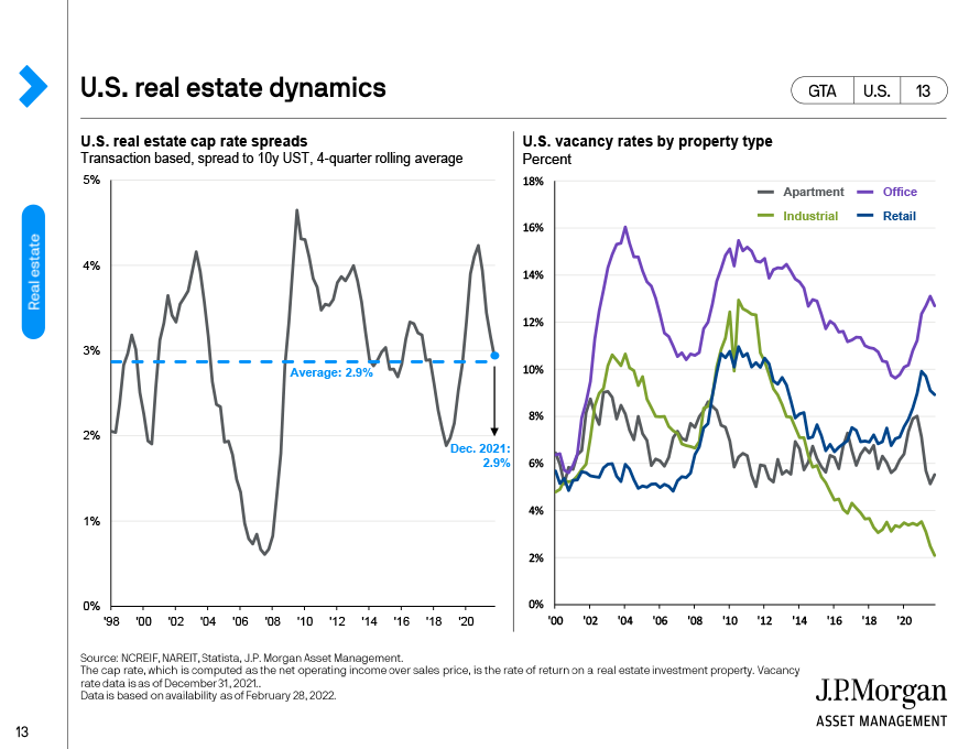 Global real estate: Retail