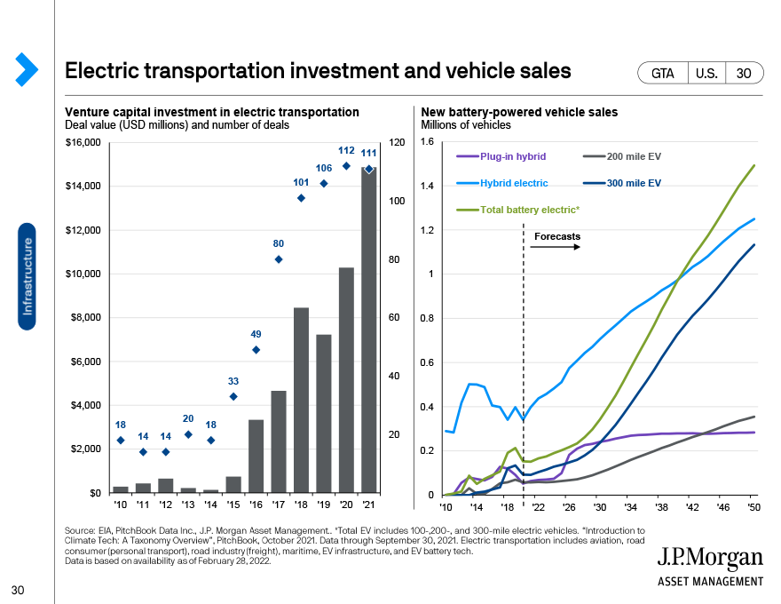 Private equity exit activity and SPAC IPOs