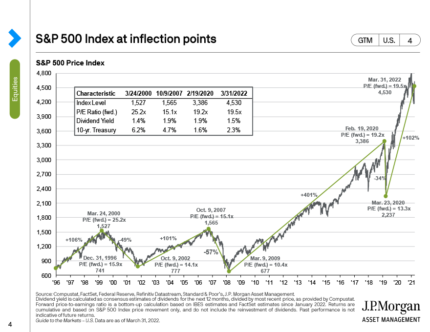 S&P 500 index at inflection points