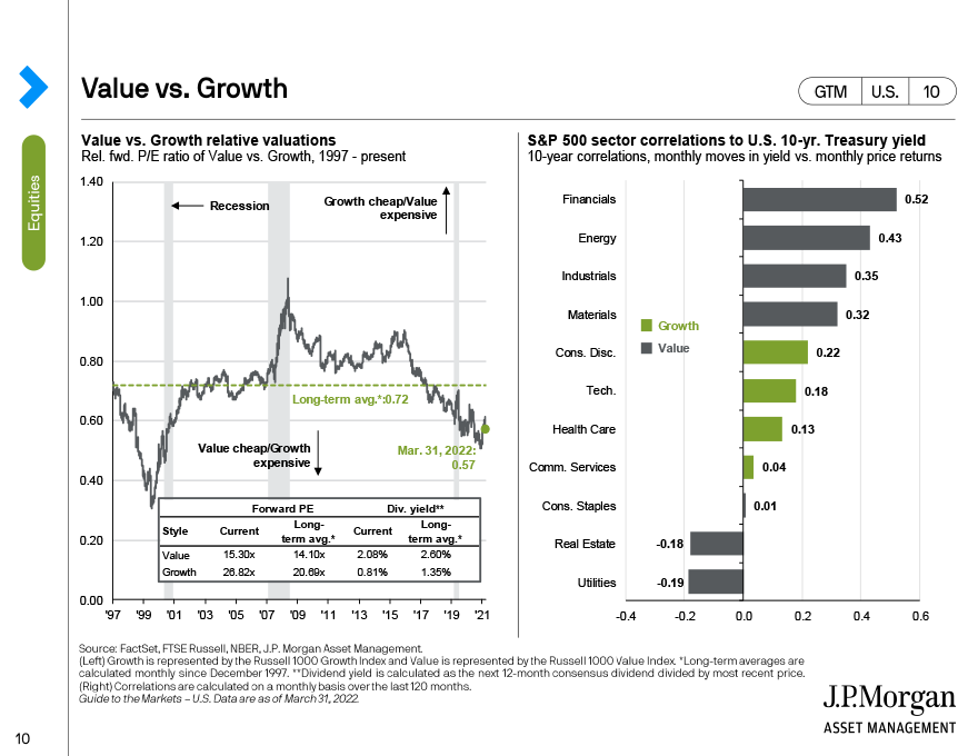 S&P 500: Index concentration, valuations and earnings