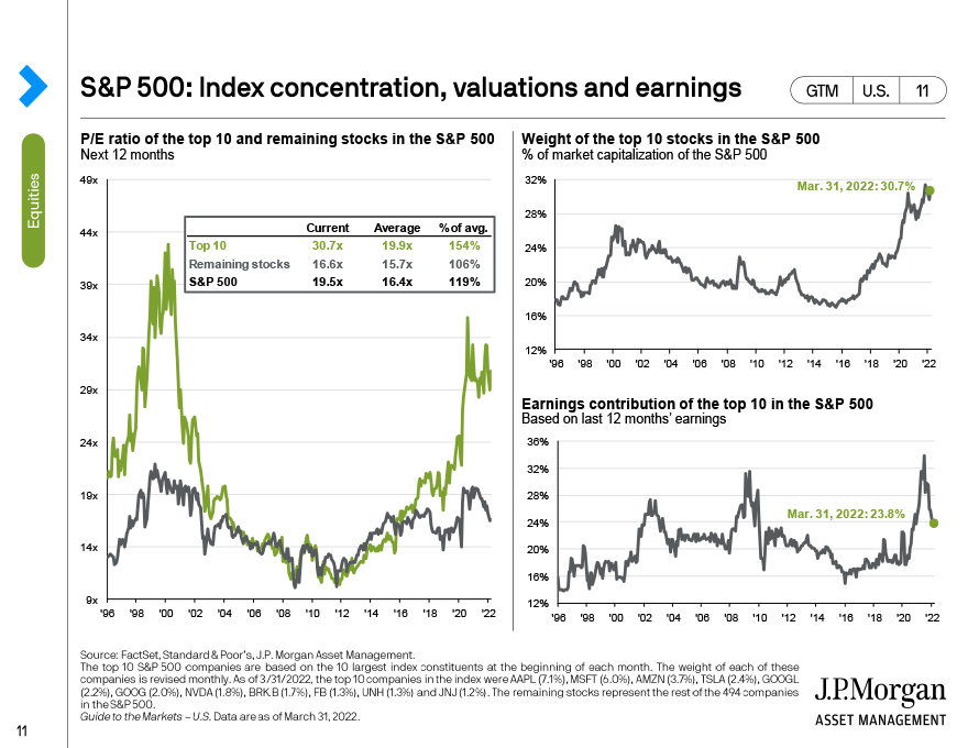 S&P 500 valuation dispersion