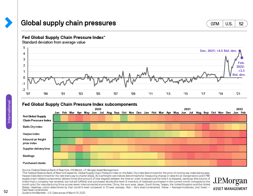 Fixed income sector returns