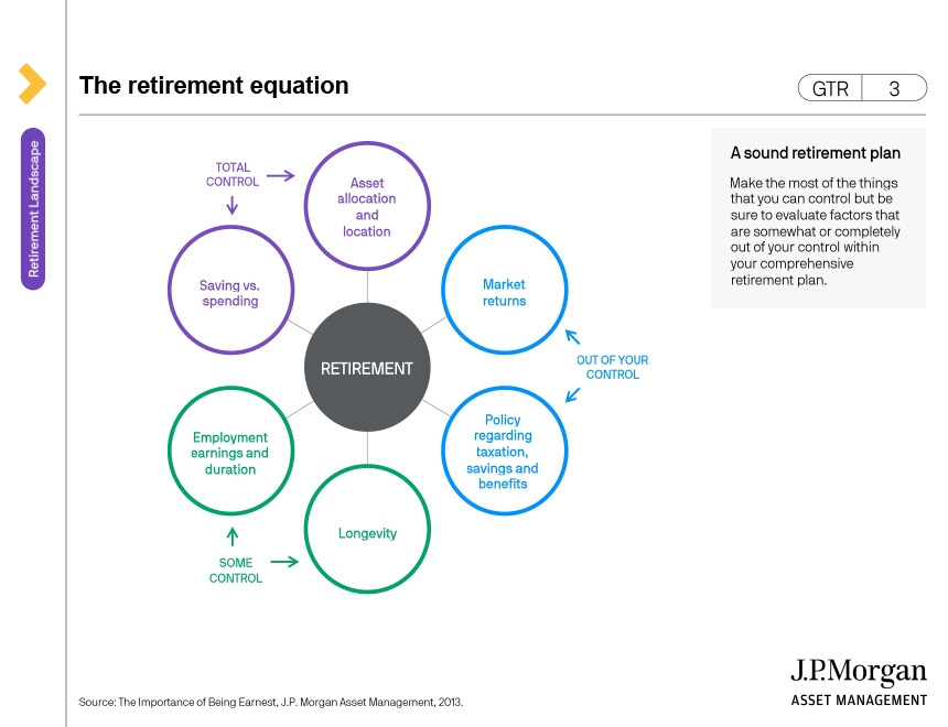 The retirement equation