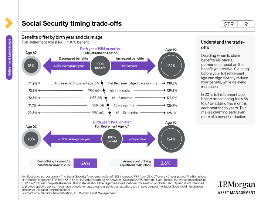 Claiming Social Security - decision tree