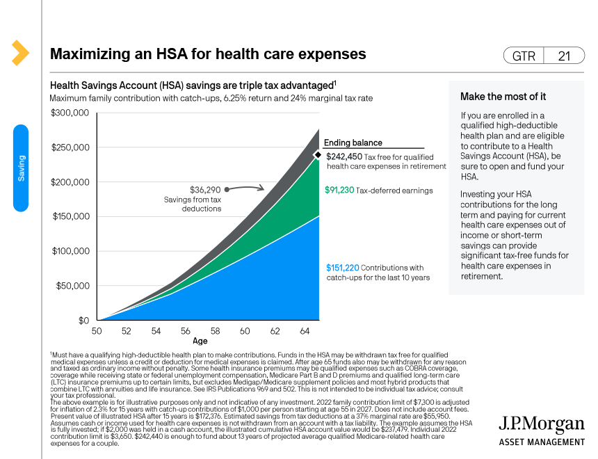 Maximizing an HSA for health care expenses in retirement