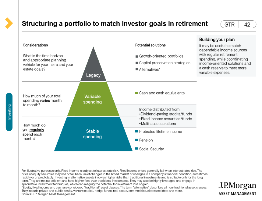Sequence of return risk - saving for and spending in retirement
