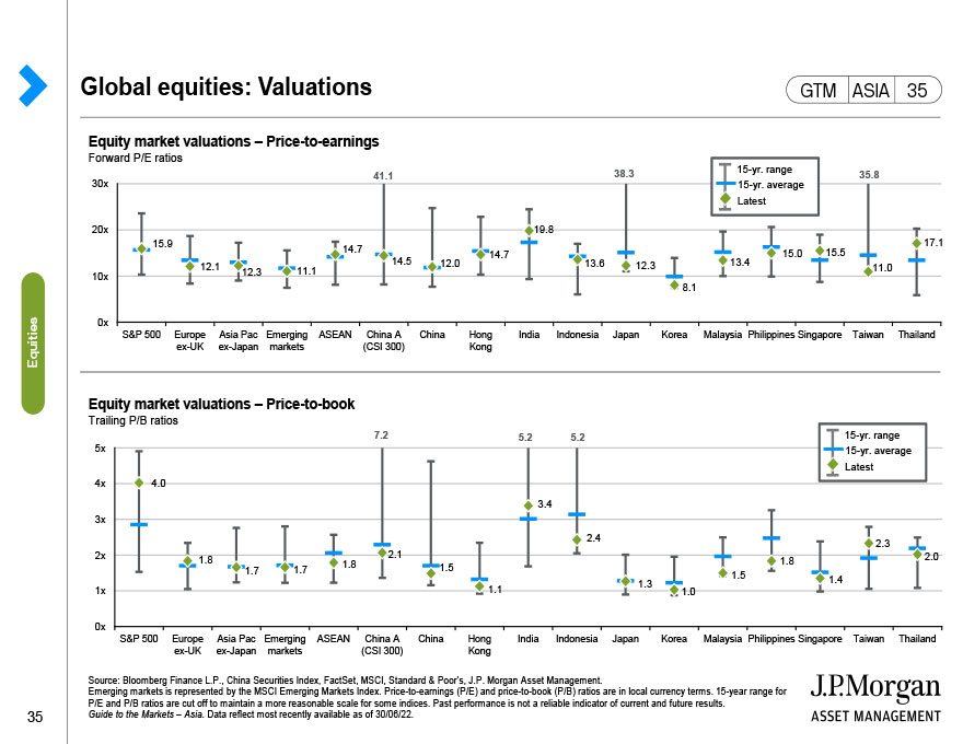 Global equities: Valuations