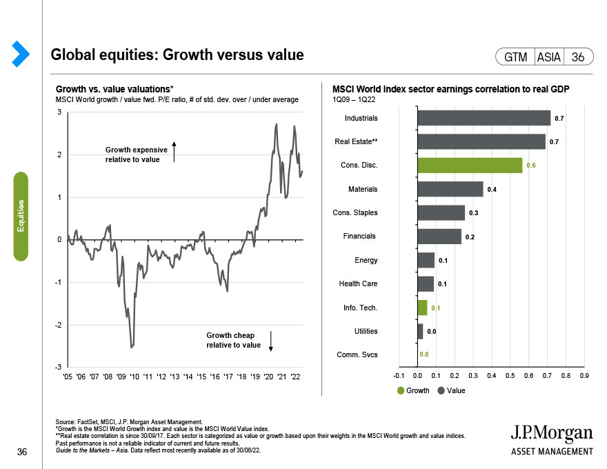 Global equities: Dividend yield