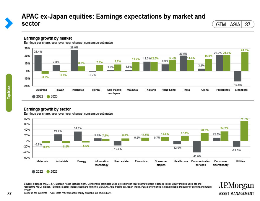 Global equities: Growth versus value