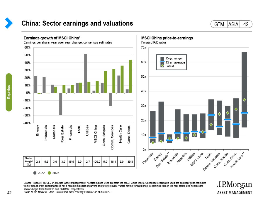 China: Sector earnings and valuations