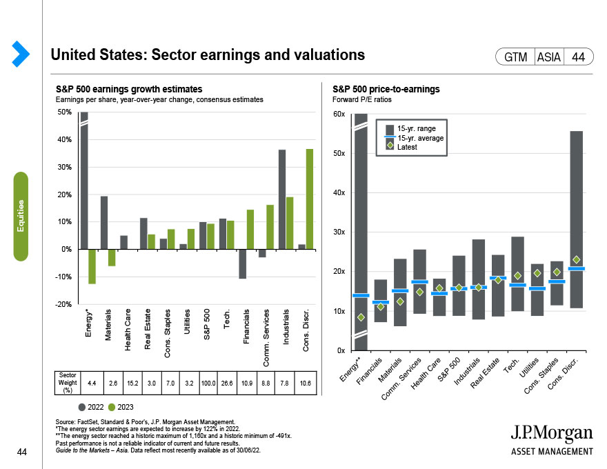 Europe: Sector earnings and valuations