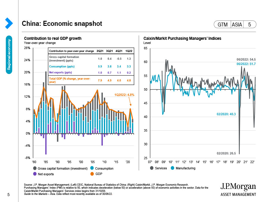 ASEAN: Exports and current account