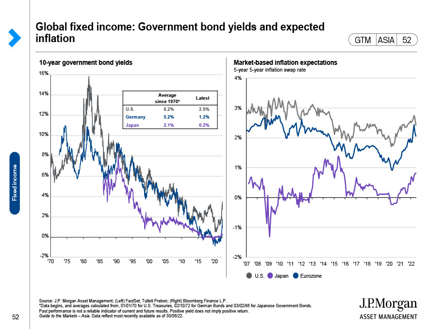 Global fixed income: Return composition