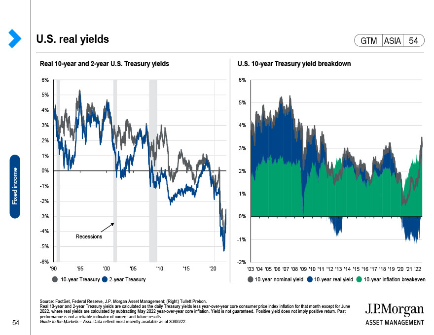 Global fixed income: Government bond yields