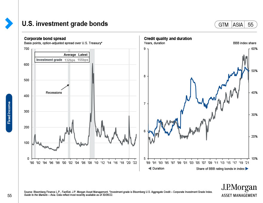 Global fixed income: Inflation expectations