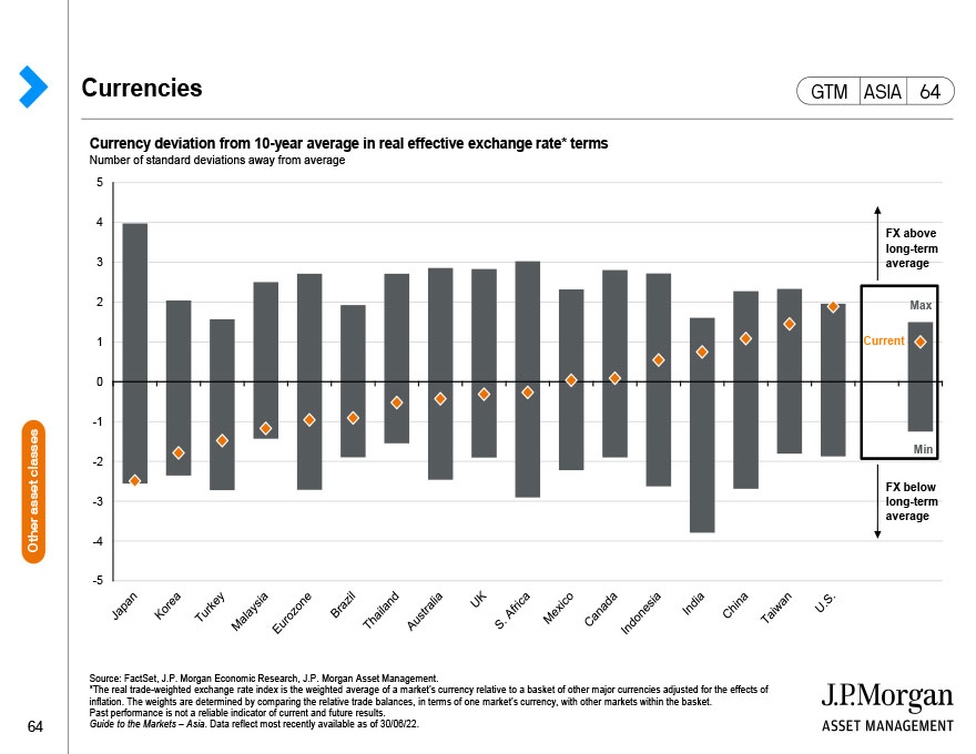 China bonds