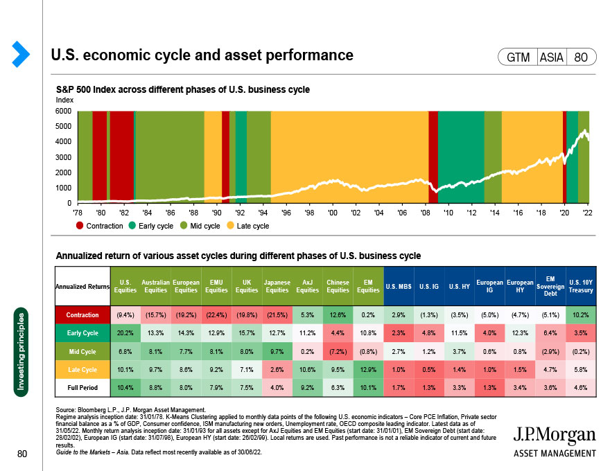Developed market (DM) vs. emerging market (EM) yields