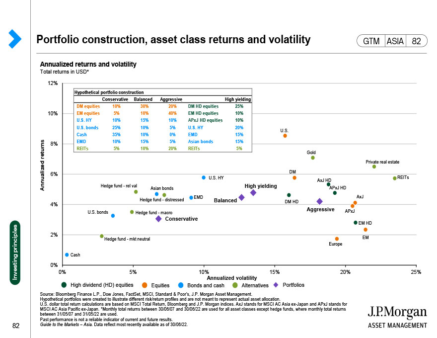 Fixed income annual returns and intra-year declines