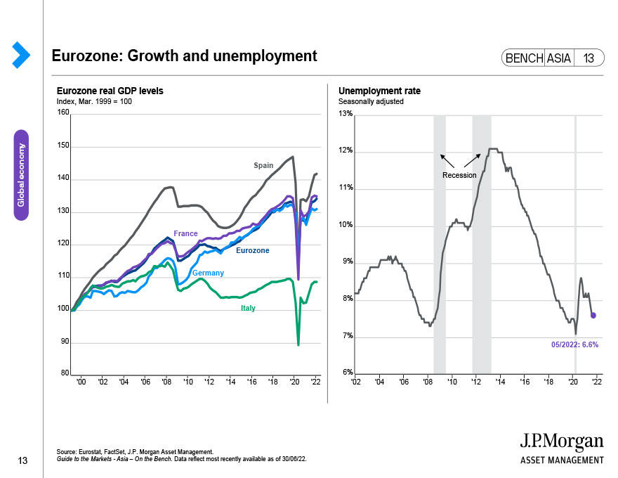 Eurozone: Inflation and lending