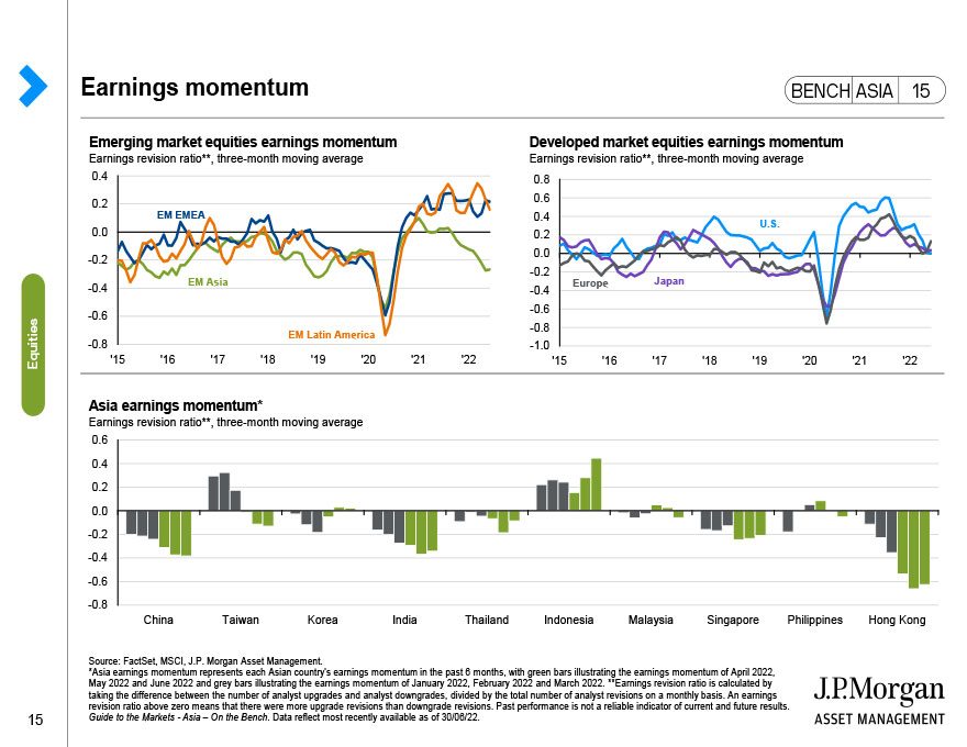 China Equities: A-shares sentiment tracker