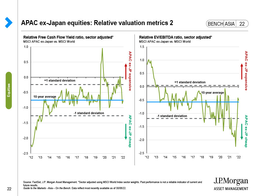 Global fixed income: Bond yields and returns
