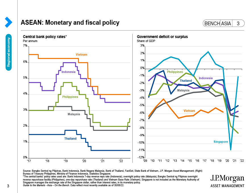 China: Cyclical indicators