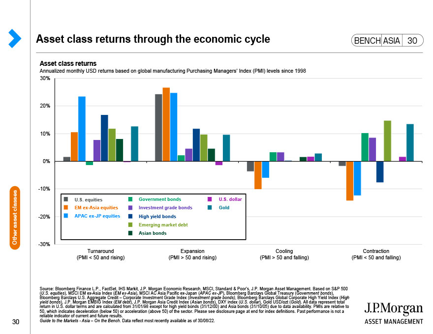 J.P. Morgan Asset Management: Index Definitions