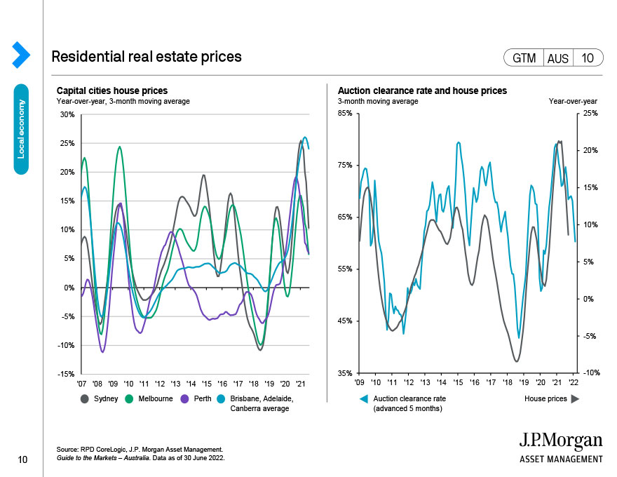 Residential real estate prices