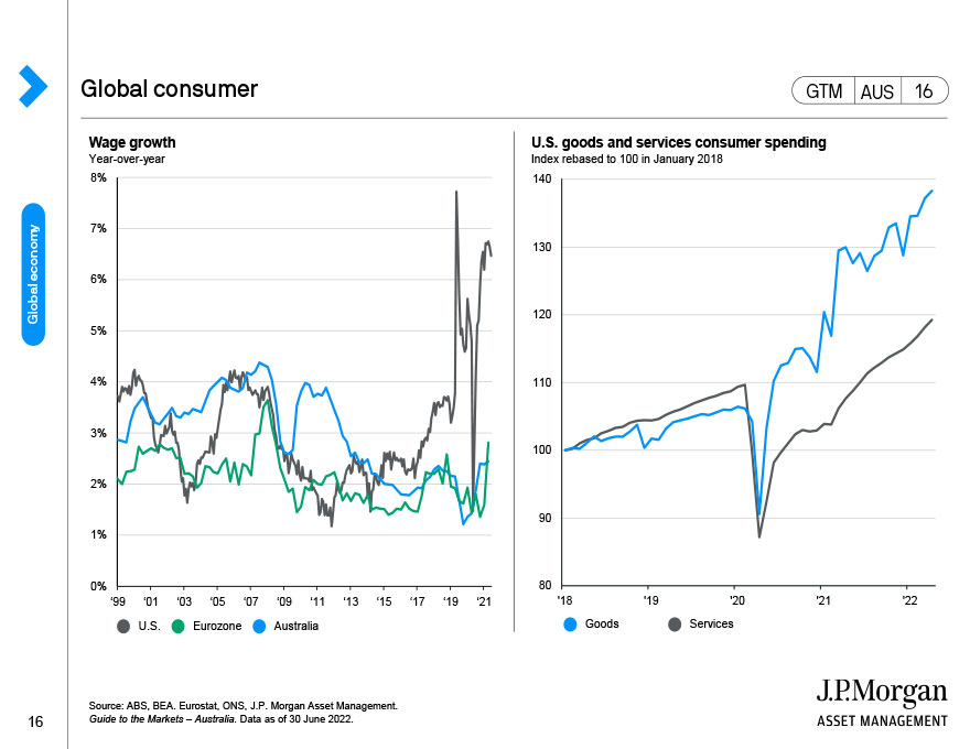 Global manufacturing momentum